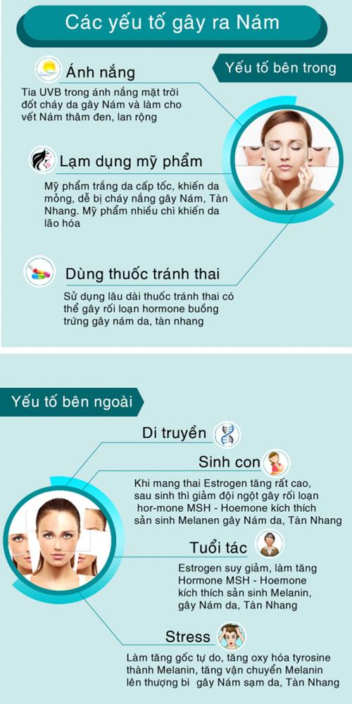 Điều Trị Nám, Tàn Nhang Gangwhoo