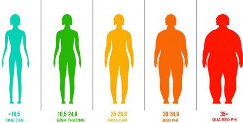 bảng quy đổi chỉ số BMI dành cho nữ